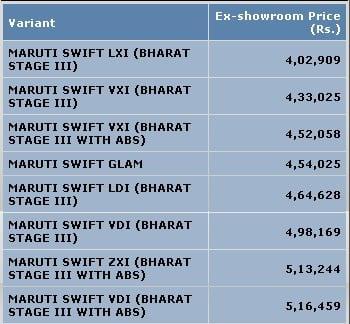 Maruti Swift Car You Re The Fuel Mobilescout Com
