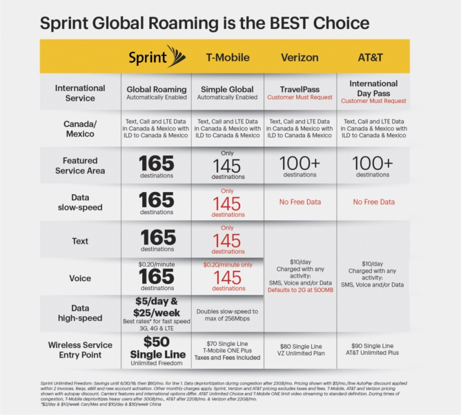 Sprint Corporation is an American telecommunications company that provides wireless services and is an internet service hereffiles5gs.gq is the fourth-largest mobile network operator in the United States and serves 54 million customers as of October The company also offers wireless voice, messaging, and broadband services through its various subsidiaries under the Boost Mobile, Virgin Mobile.