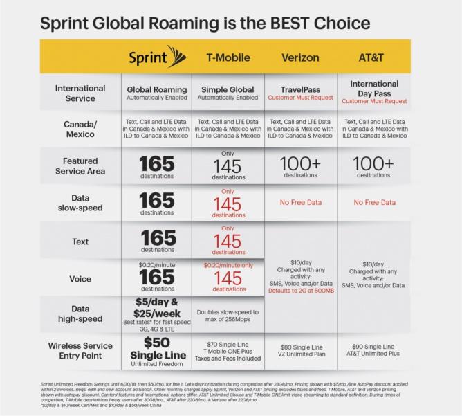 Sprint Announces Improved International Roaming Plans For